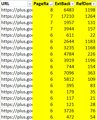 backlink count for google+ profiles
