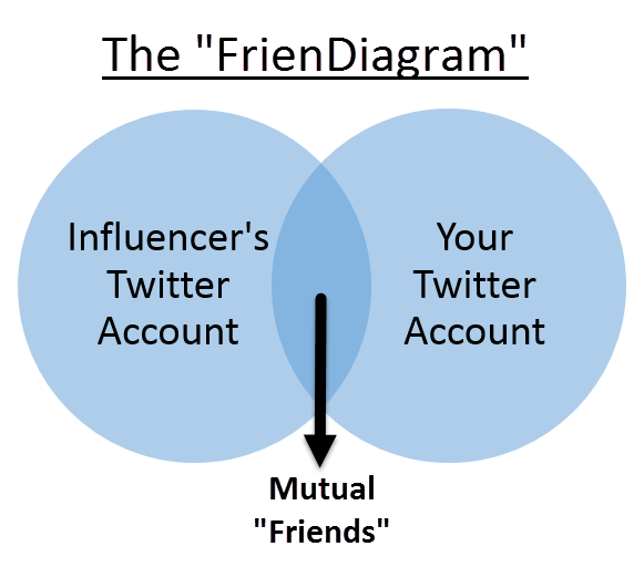 the social media FrienDiagram venn diagram