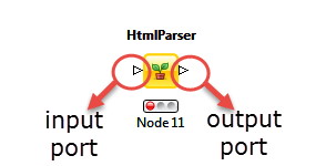 knime input and output ports